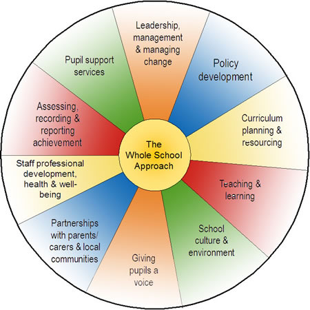 Whole School Approach wheel